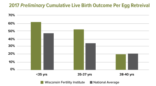 2017 Preliminary Cumulative Live Birth Outcome Per Egg Retreival